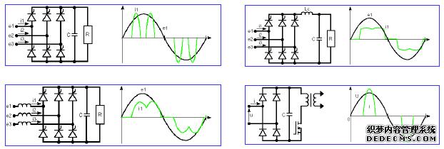 本文介绍APF电力有源滤波器的相关知识、产业背景、产品应用及针对不同APF容量进行三菱IGBT模块的选型。 谐波是指电流中所含有的频率为基波的整数倍的电量,一般是指对周期性的非正弦电量进行傅立叶级数分解,除了基波频率(50/60Hz)的电量,其余大于基波频率的电产生的电量,称为谐波。谐波次数是谐波频率与基波频率(n=fn/f1)的比值。谐波是由于正弦电压加压于非线性负载,基波电流发生畸变产生谐波,主要非线性负载有UPS、开关电源、整流器、变频器、变频空调、感应电炉、电子计算机、充电器,它们的谐波波形如下: